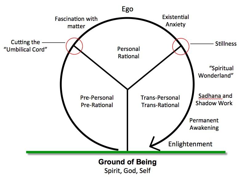 Making Friends with Your Ego   HeartSourcing Blog